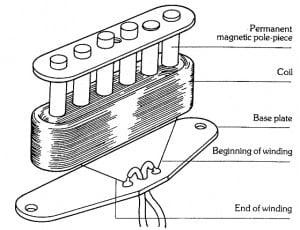Anatomy of a single coil